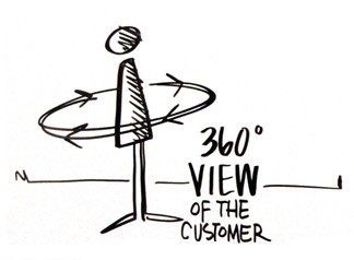 360 Customer View